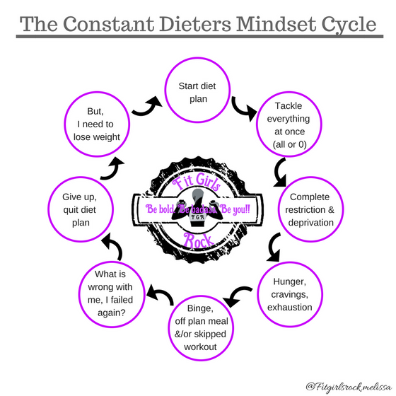 The dieting cycle vs a lifestyle