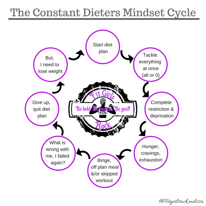Fitgirlsrock dieting cycle
