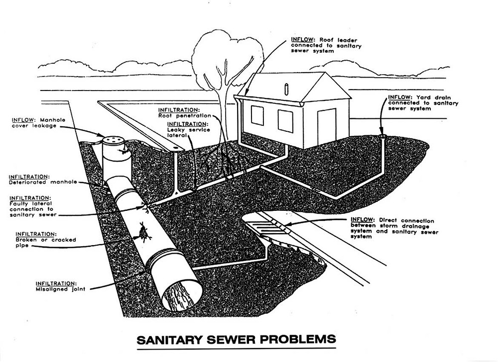 Sanitary Sewer Inflow & Infiltration