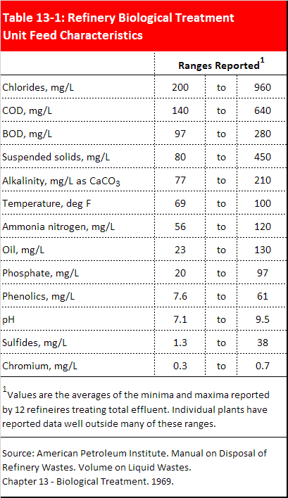 Data table listing influent wastewater concentrations specific to refineries.