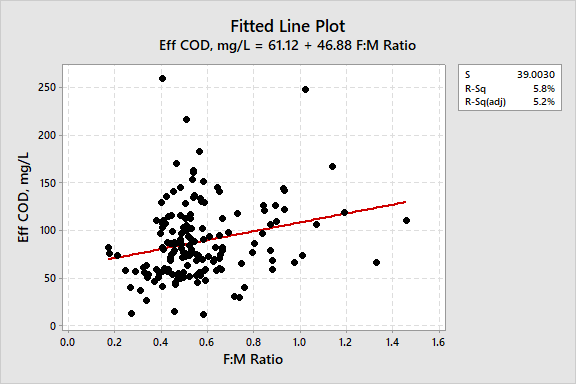 Fitted Line: Effluent COD vs. F:M Ratio