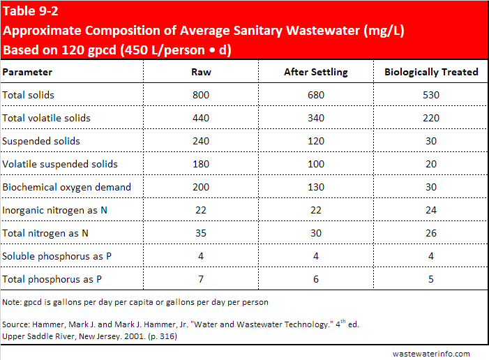 Table describing influent wastewater composition.