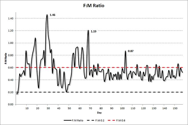 Food-to-Mass (F:M) Ratio