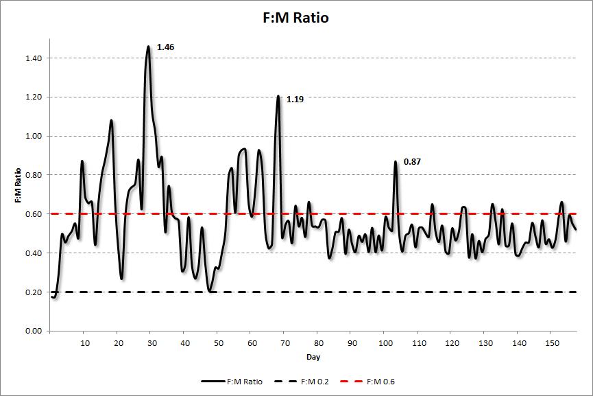 Refinery F:M Ratio