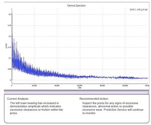 infrared-demod-spectrum