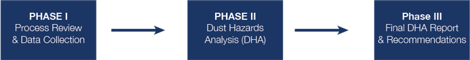 DHA-Phases Dust Hazards