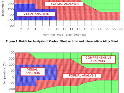 The Canadian Piping Stress Analysis Criteria for ASME B31.3 / CSA Z662 Metallic Piping