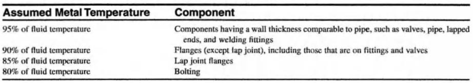 metal temperature