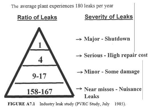 Industry leak study