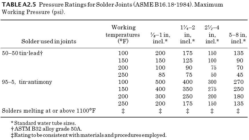 Pressure Ratings for Solder Joints (ASME B16.18-1984). Maximum Working Pressure (psi)