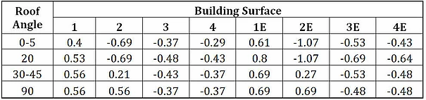 Wind External pressure coefficient GCpf (from Figure 28.4.1 of ASCE 7-10) by meena rezkallah, p.eng. for engineering consultancy services