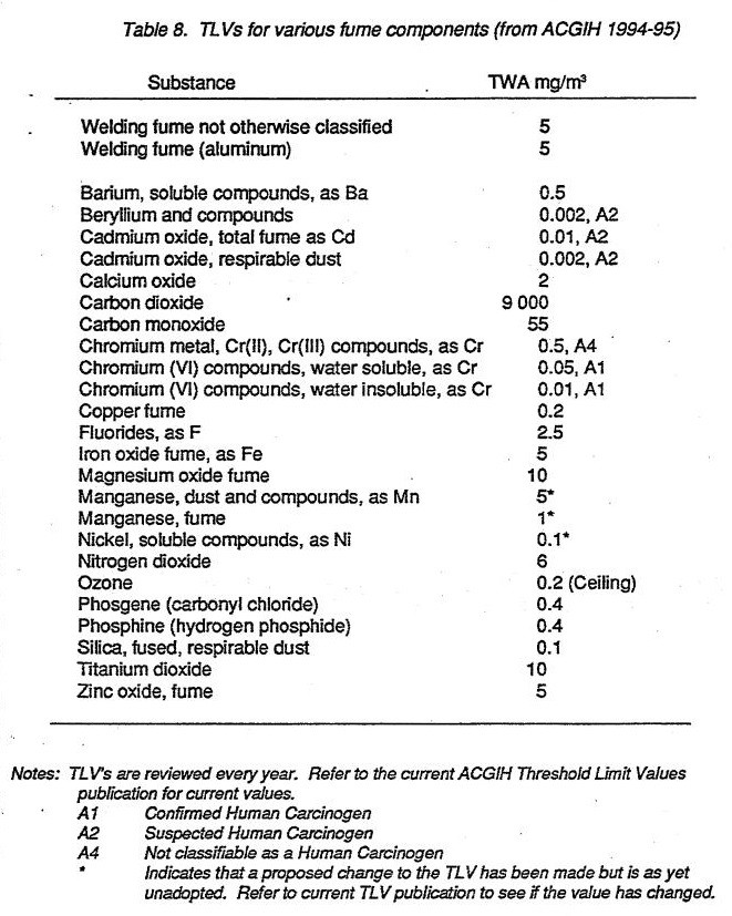 TLVs for various fume components (from ACG1H 1994-95)
