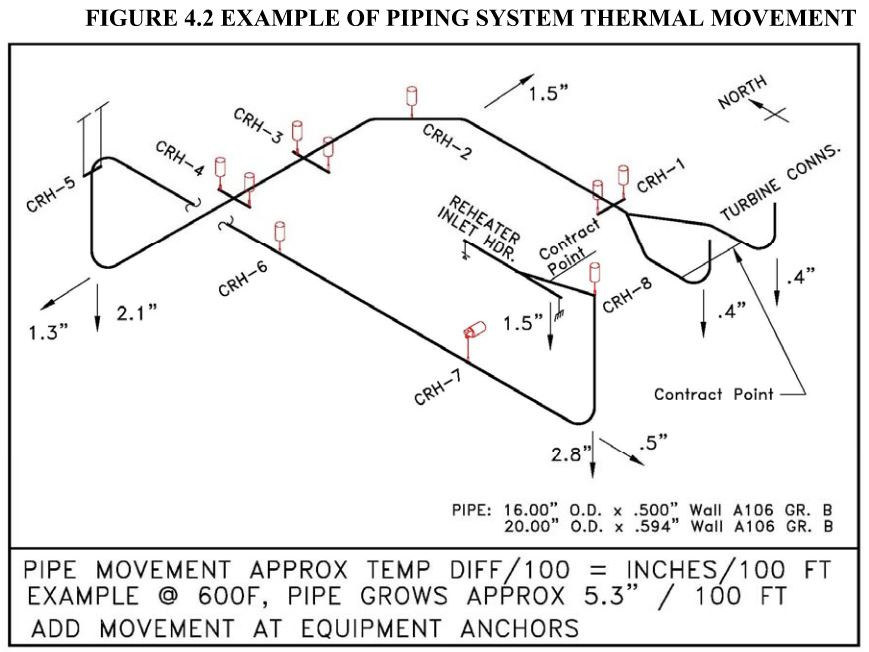 FIGURE 4.2 EXAMPLE OF PIPING SYSTEM THERMAL MOVEMENT