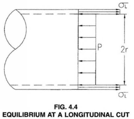 EQUILIBRIUM AT A LONGITUDINAL CUT