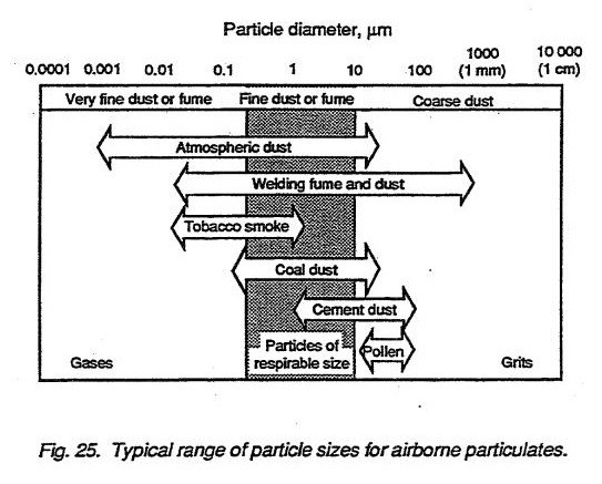 Typical range of particle sizes for airborne particulates