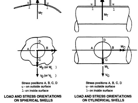3.4.2.1 Calculation of Vessel Stresses Due to Nozzle Loads