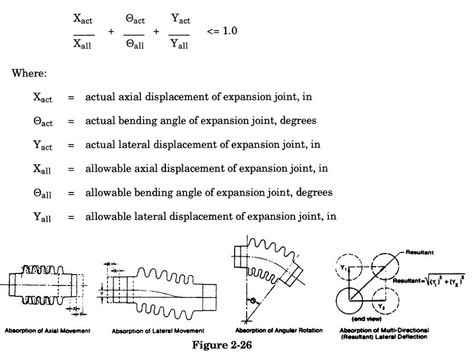 2.3.6 Stress Reduction through Use of Expansion Joints