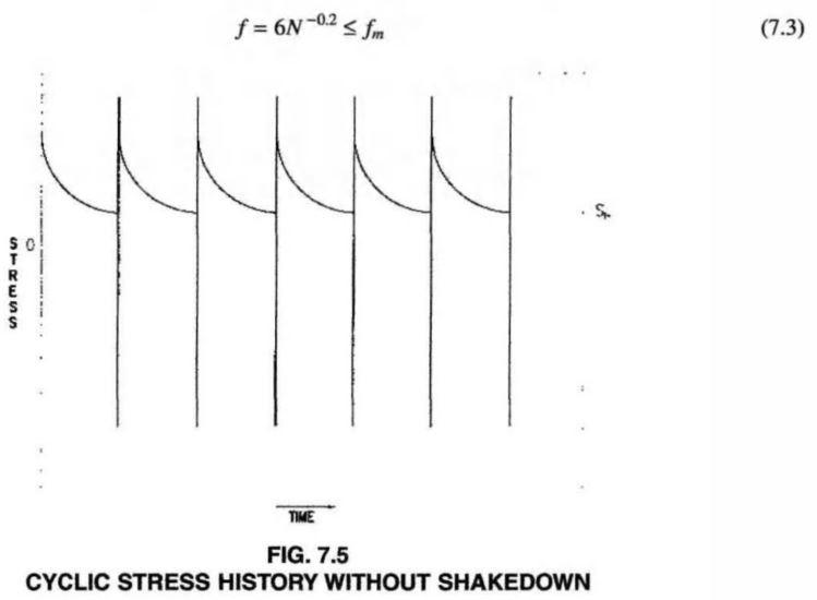 CYCLIC STRESS HISTORY WITHOUT SHAKEDOWN