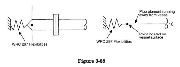 WRC 297 stiffnesses in caesar ii by meena rezkallah, p.eng., the best piping stress engineer & professional engineer in calgary alberta canada. pipe stress analysis services. meena development ltd.