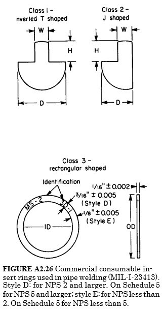 Commercial consumable insert rings