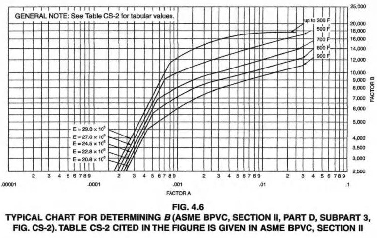 HART FOR DETERMINING A (ASME BPVC, SECTION II, PART D, SUBPART 3, FIG. G) Page 003