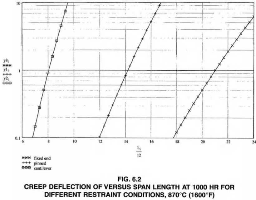 CREEP DEFLECTION OF VERSUS SPAN LENGTH AT 1000 HR FOR DIFFERENT RESTRAINT CONDITIONS
