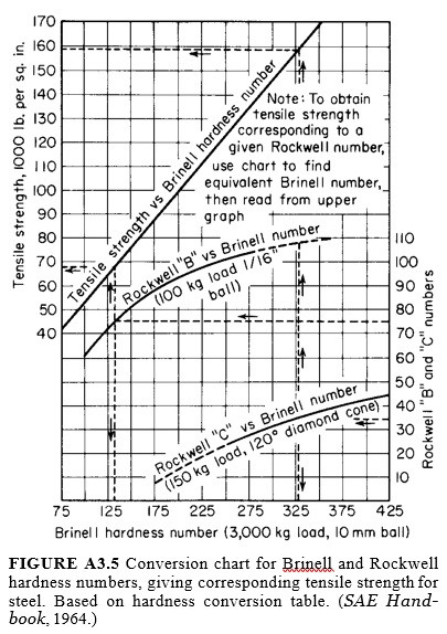 Brinell and Rockwell hardness numbers