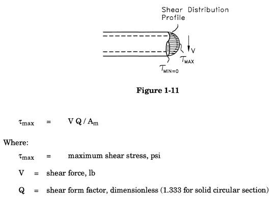 Shear stresses in piping