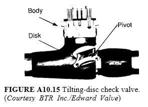 Tilting-disc check valve