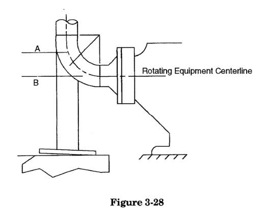 elbow connected to rotating equipment configuration in caesar ii, by Meena Rezkallah, p.eng. for piping stress analysis engineering services across Canada