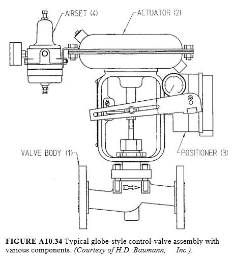 Typical globe-style control-valve assembly with various components