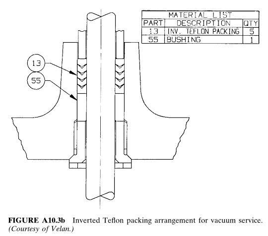 Inverted Teflon packing arrangement for vacuum service