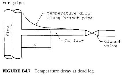 Temperature decay at dead leg