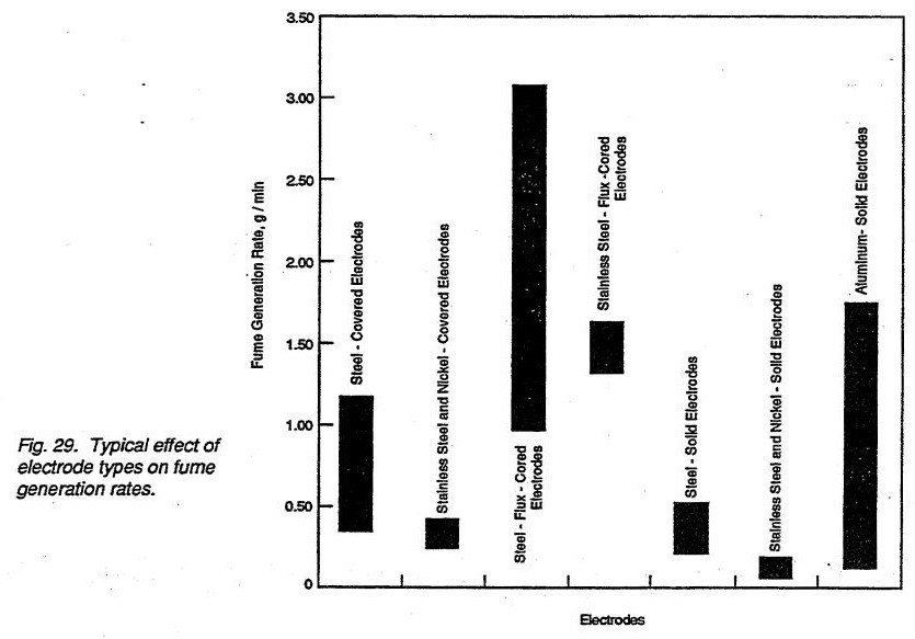 Typical effect of electrode types on fume generation rates.