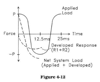 piping dynamic load in caesar ii by meena rezkallah, p.eng., the best piping stress engineer & professional engineer in calgary alberta canada. pipe stress analysis services. engineering firm. Located in Calgary Alberta, We offer our Piping Engineering Services, Skid Design Services, Pipeline Engineering Services and Structural Engineering Services across Canada. To get our Piping Stress Analysis Services, please contact our Engineering company.  Our professional piping stress engineers have a bachelor's and Masters degree in mechanical / structural engineering and province license (P.Eng.) in Alberta, Saskatchewan, British Columbia and Ontario. We review, validate, certify and stamp piping and structural packages. Also check Industries We Serve.