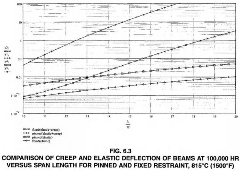 COMPARISON OF CREEP AND ELASTIC DEFLECTION OF BEAMS AT 100,000 HR VERSUS SPAN LENGTH FOR PINNED AND FIXED RESTRAINT