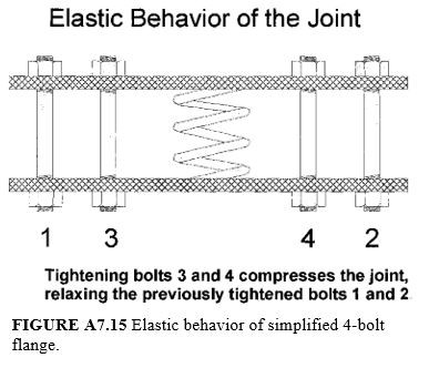 elastic behavior of simlified 4-bolts flange