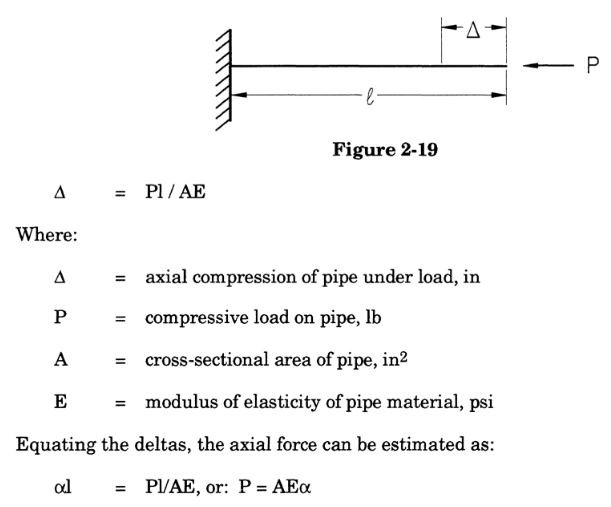 The axial force required to compress that growth equation in piping