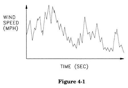 4.1.1 Variation of Load Versus Time — Load Types