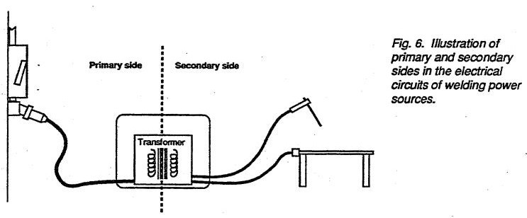 Illustration of primary and secondary sides in the electrical circuits of welding power sources.