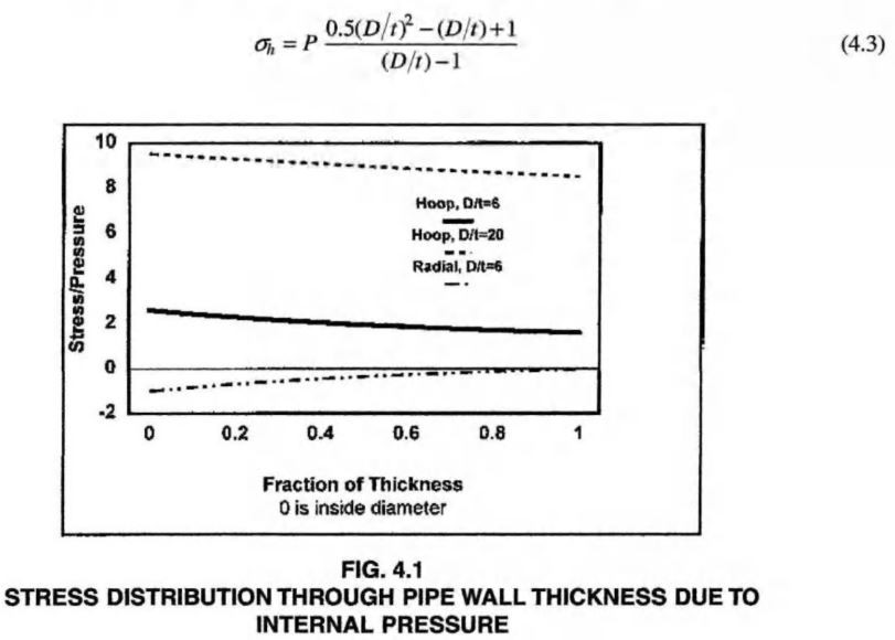 stress distribution through the pipe wall