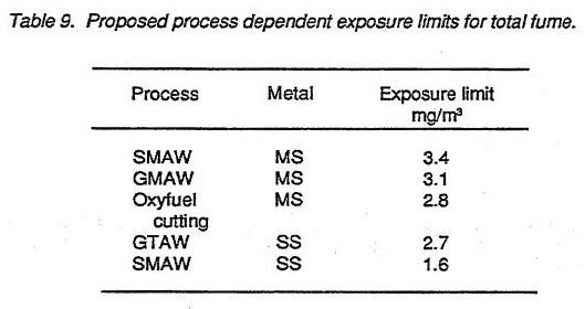 Proposed process dependent exposure limits for total fume
