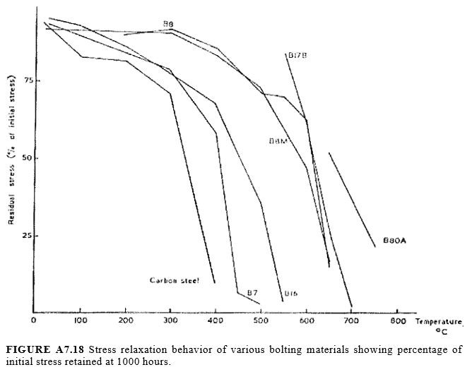 stress relaxation behavior of bolting