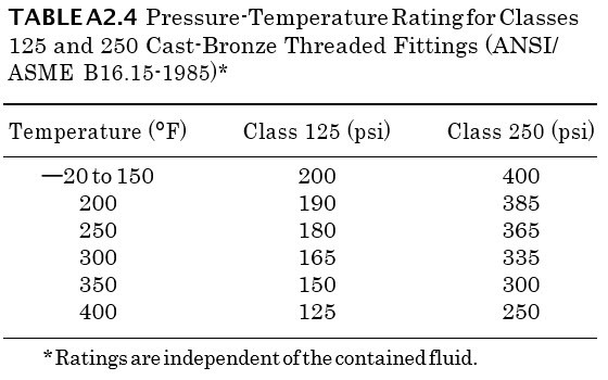 Pressure-Temperature Rating for Classes 125 and 250 Cast-Bronze Threaded Fittings (ANSI-ASME B16.15-1985)