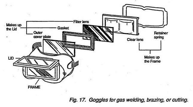 Goggles for gas welding, brazing, or cutting