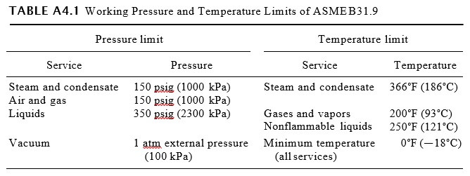 Working Pressure and Temperature Limits of ASME B31.9