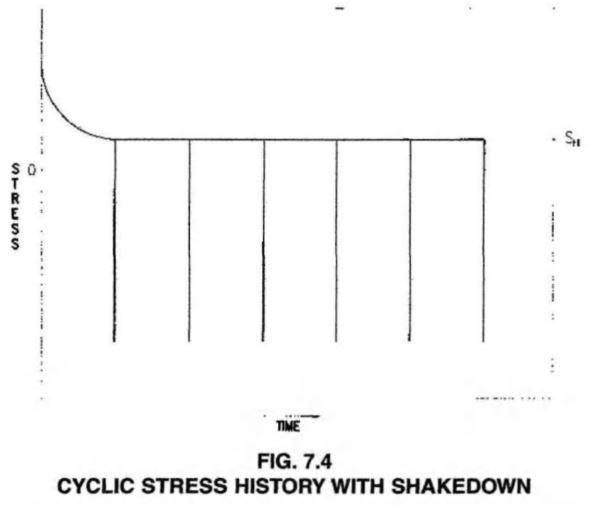 CYCLIC STRESS HISTORY WITH SHAKEDOWN