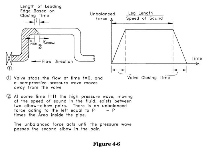 force-time profile for a fluid hammer load in a single leg in caesar ii by meena rezkallah, p.eng., the best piping stress engineer & professional engineer in calgary alberta canada. pipe stress analysis services. engineering firm. Located in Calgary Alberta, We offer our Piping Engineering Services, Skid Design Services, Pipeline Engineering Services and Structural Engineering Services across Canada. To get our Piping Stress Analysis Services, please contact our Engineering company.  Our professional piping stress engineers have a bachelor's and Masters degree in mechanical / structural engineering and province license (P.Eng.) in Alberta, Saskatchewan, British Columbia and Ontario. We review, validate, certify and stamp piping and structural packages. Also check Industries We Serve.