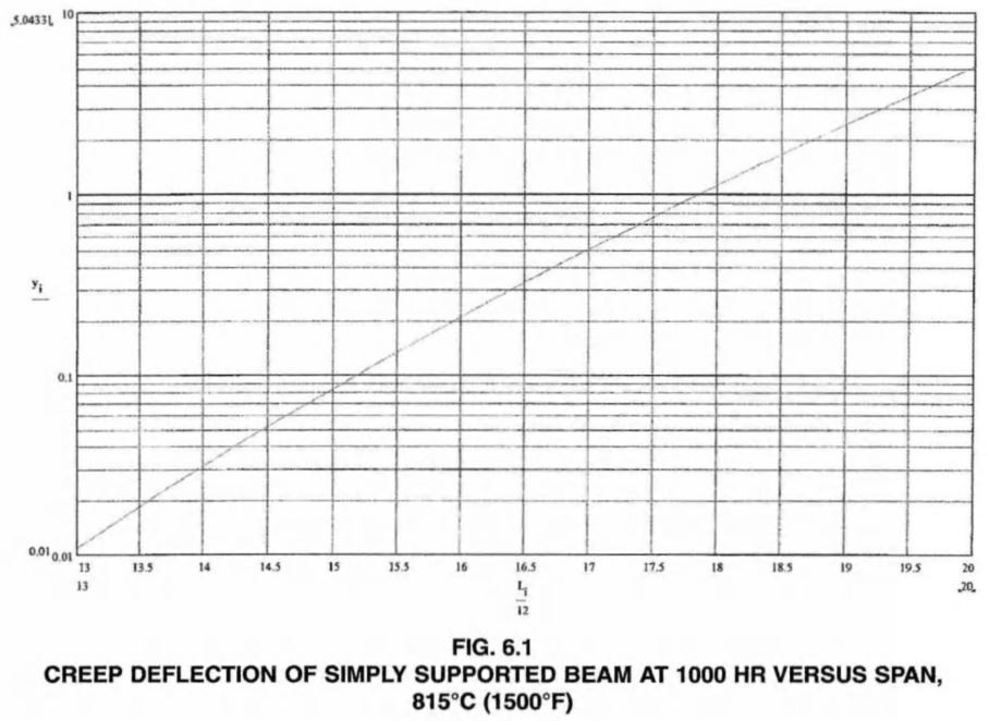 CREEP DEFLECTION OF SIMPLY SUPPORTED BEAM AT 1000 HR VERSUS SPAN