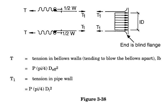 Pressure thrust loads in untied, unanchored expansion joints by meena rezkallah, p.eng., the best pipe stress engineer & professional engineer in calgary alberta canada. meenarezkallah.com littlepeng.com piping engineering services